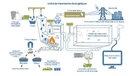 Schéma de fonctionnement de l'Unité de Valorisation Energétique